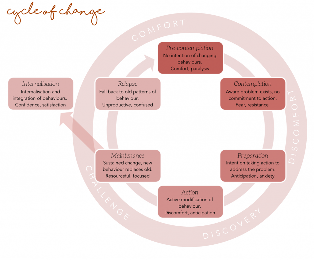 Cycle of change Fiona Rogerson Counselling